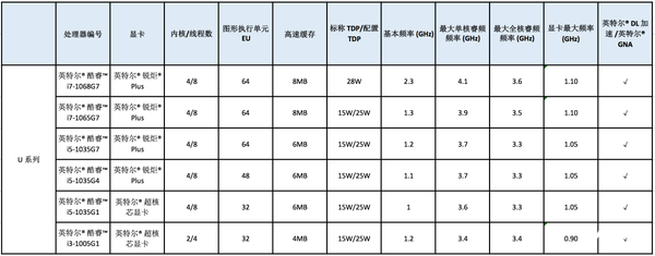 英特尔发布11款第十代酷睿处理器