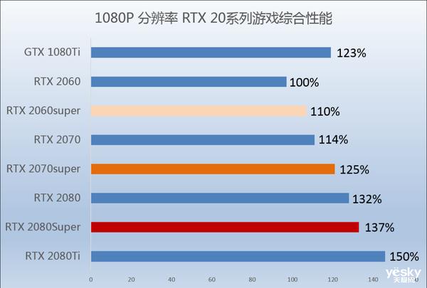 用数据来说话,三款新RTX 20super显卡买哪个更值!