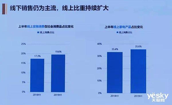 2019半年度家电消费趋势报告发布,一户多件成消费潮流