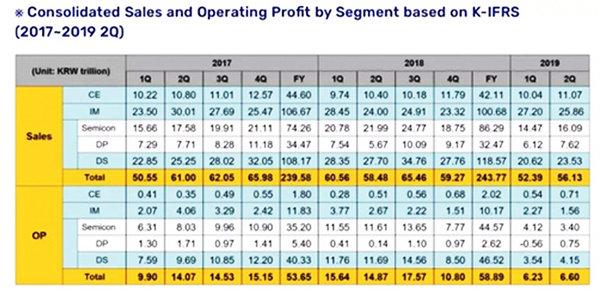 三星发Q2季度财报 消费电子利润表现强劲比同期增长39.2%