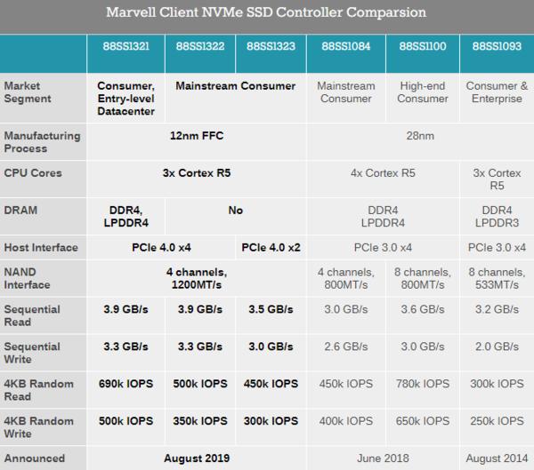 美满电子发布PCIe Gen4主控:主打低功耗市场