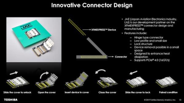 东芝公布XFMexpress新型NVme SSD设计方案