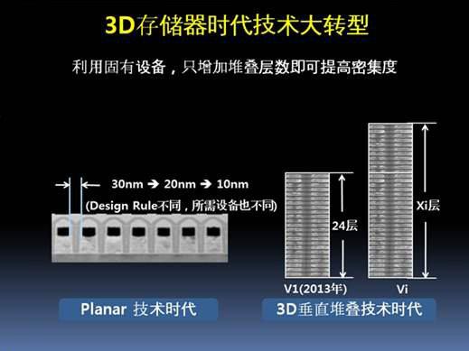 三星量产100层V-NAND:主打企业级市场
