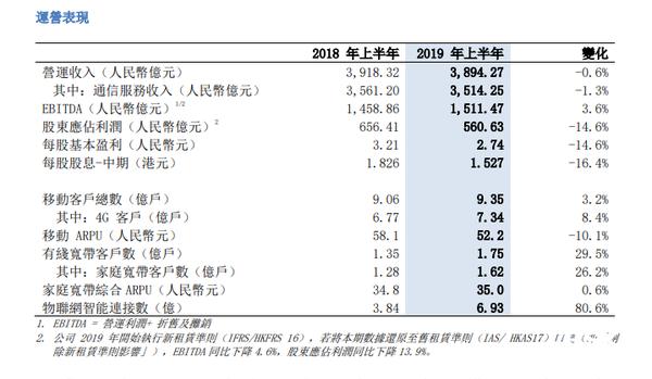 钱不好挣了!中国移动上半年净利润561亿元 同比下降14.6%