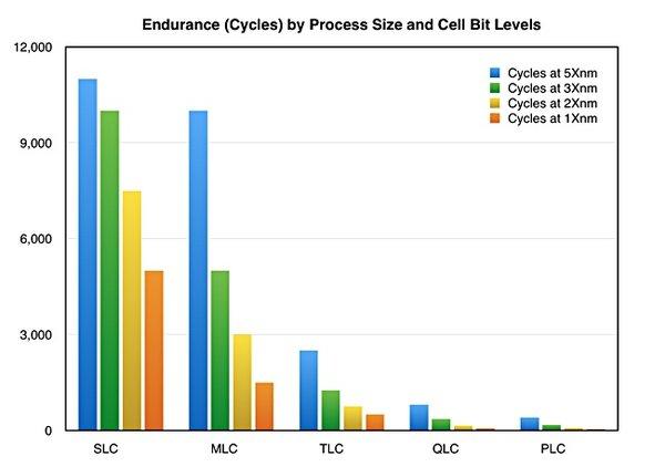QLC闪存未全面到来 而PLC已经提上议程