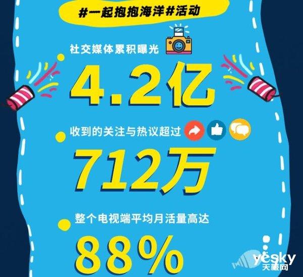 虹领金月活量高达88% 暑期OTT大屏运营还能这么玩