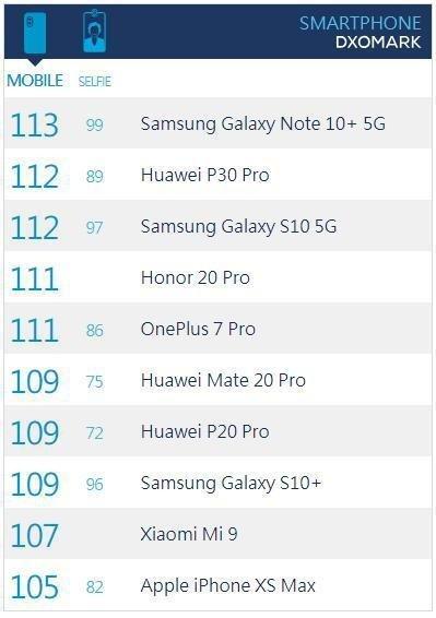 DxOMark排行榜更新:三星Galaxy Note10+ 5G登顶第一 总得分113分