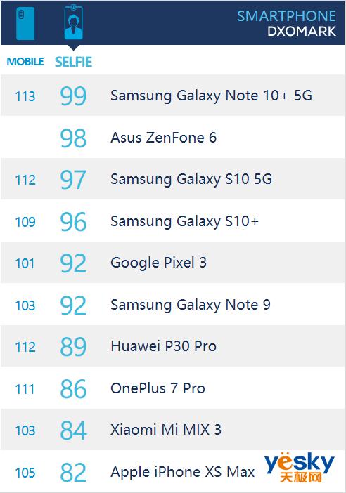 DxO榜首再易主 三星GalaxyNote10+ 5G版夺双榜头名