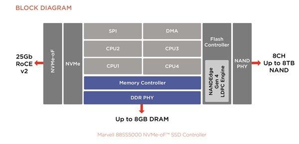 Marvell联合东芝展示能连接以太网固态盘能