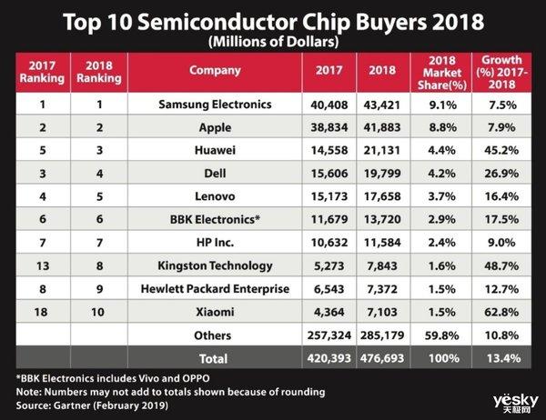 金士顿成为全球十大半导体芯片买家之一