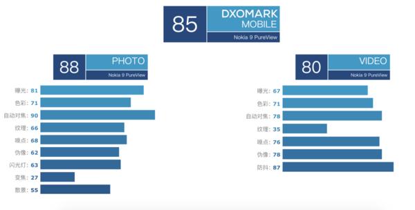 DXOMark公布诺基亚 9 PureView拍摄评分,与iPhone 7相差无几