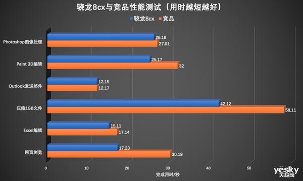 直击三大痛点 高通骁龙8cx计算平台引领PC体验跨入新纪元