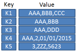 三星推出符合key-value规范的SSD原型