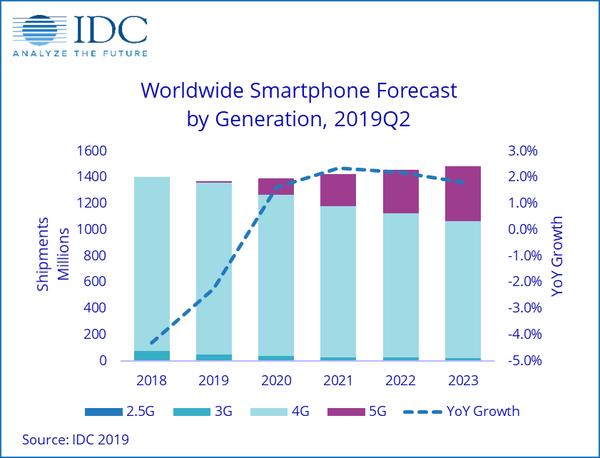 IDC:明年5G手机出货量将占总出货量近9% iPhone出货量或继续下跌