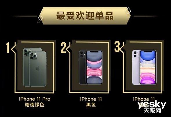 京东指出iPhone 11系列预销量同比爆涨480%