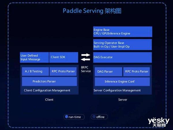 壹周AI父亲事清点:佰度飞桨颁布匹PaddleSeg,AI却将言语转募化为举止