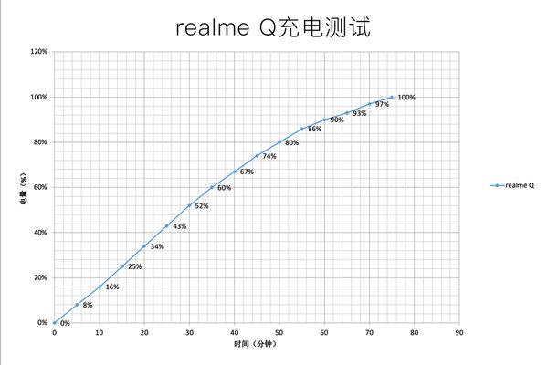 realme Q手机评测:性能强悍无惧挑战
