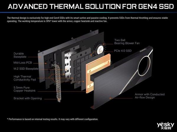 技嘉Aorus Gen4 AIC 8TB SSD发布 15GB/s快到飞起