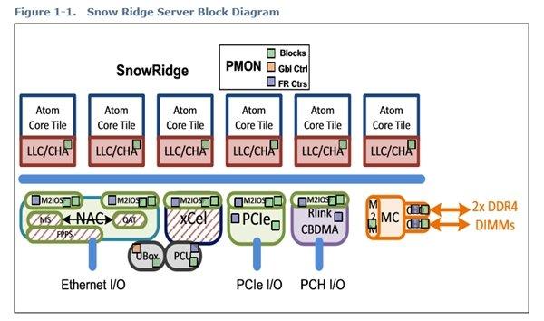 英特尔10nm Snow Ridge架构公布:12核心Atom