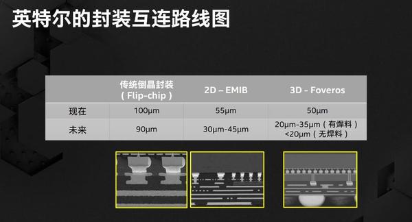 英特尔将在Tiger Lake处理器上使用MCP多芯片封装技术