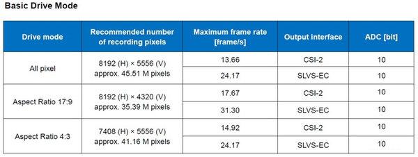 索尼IMX492LLJ曝光 M43相机有望获8K视频支持