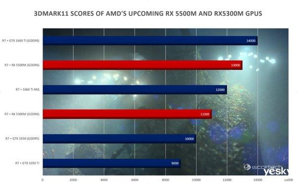 AMD两款7nm Navi架构移动端显卡曝光 对标GTX1650/1660Ti
