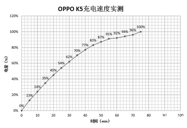 OPPO K5综合评测:少年再出击 硬核不止于此