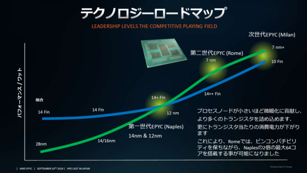 AMD幻灯片公开Zen3与Zen4架构细节