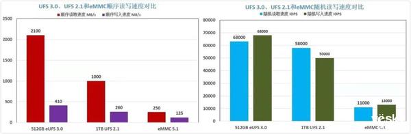 技术优势决定产业地位 UFS 3.0缘何为5G旗舰标配?