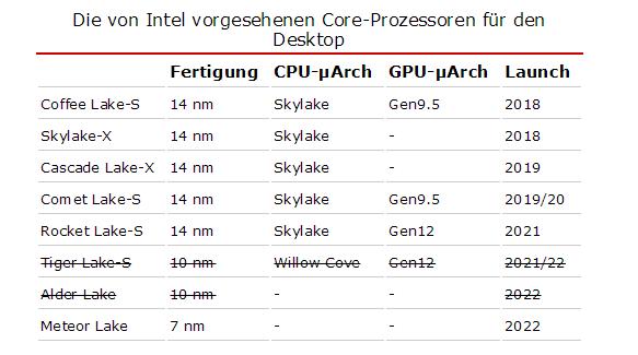 英特尔桌面处理器或放弃10nm 直接进入7nm时代