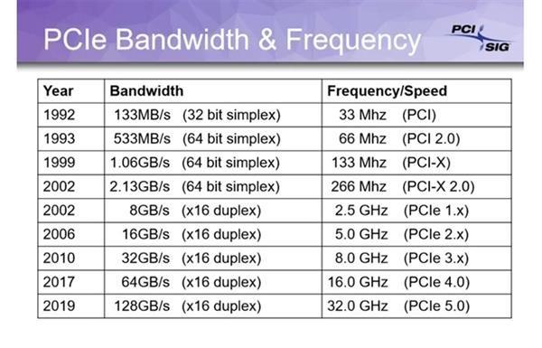 英特尔将于2021年推出支持PCIe 5.0的LGA4677插槽
