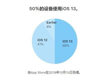 有50%的iPhone已经升级到iOS 13