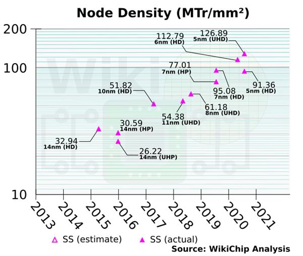 三星修改半导体工艺线路图:3nm将放弃FinFET工艺