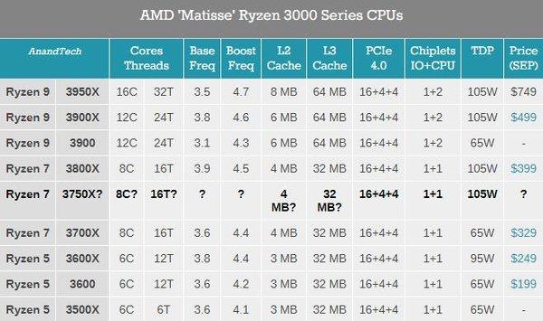 AMD锐龙3750X处理器曝光 105W热设计功耗与3800X相同