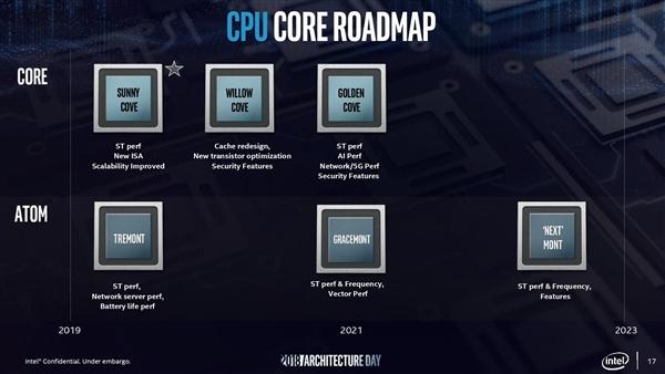 英特尔公布Tremont低功耗x86微架构:同频性能提升30%
