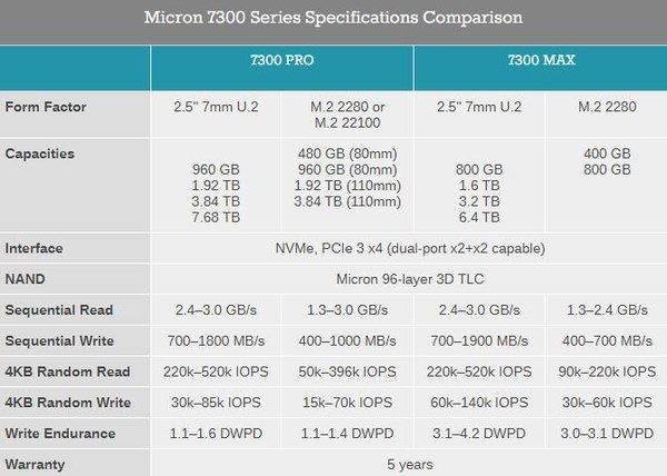 美光发布5300和7300系列企业级固态硬盘新品
