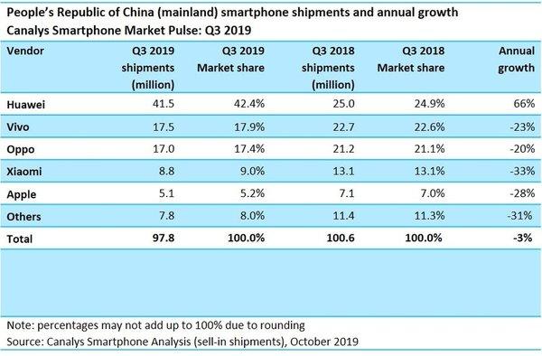 逆势增长近66% 华为手机Q3破4150万出货