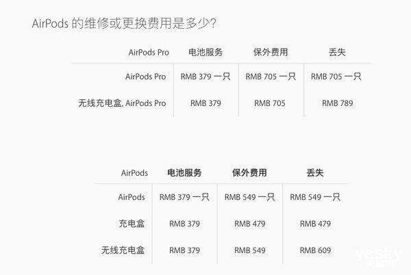 AirPods Pro今天发售 丢一只要花705块钱