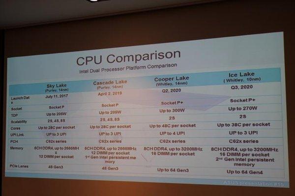 英特尔10nm工艺Ice Lake-SP服务器芯片最高达38核