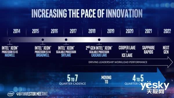 AMD成功施压 英特尔10nm服务器芯片可达38核