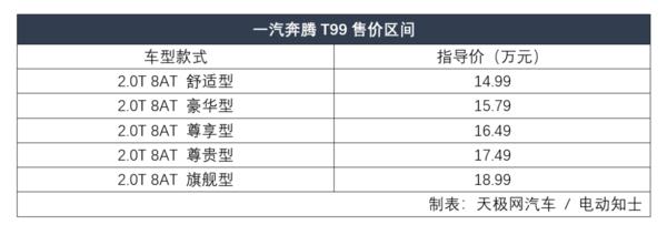 三联屏+超L2级辅助驾驶 科技感满满,一汽奔腾T99上市,14.99万起