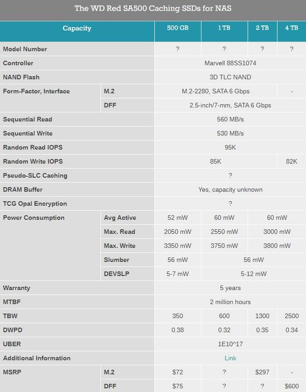 西数开售为NAS存储设计的WD Red SA500系列固态硬盘