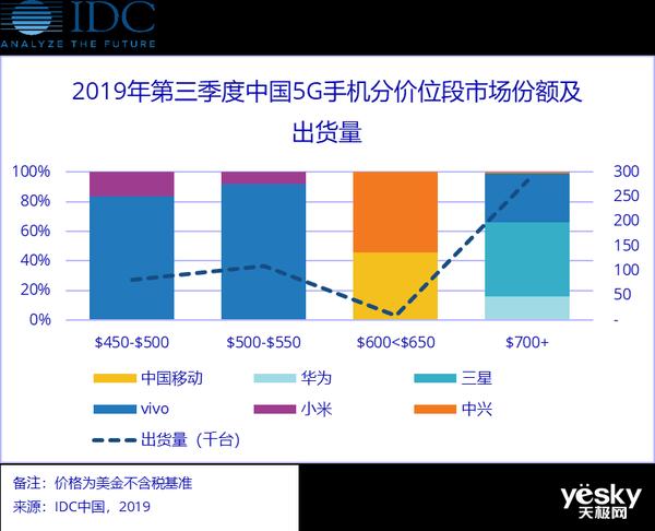 IDC:截至9月vivo占据了54%的5G手机市场
