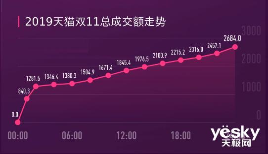 天猫双11落幕 当日交易额达2684亿元
