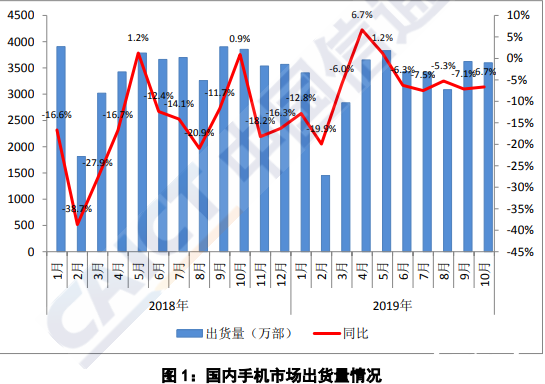 中国信通院指出 10月国内手机出货同比下降6.7%