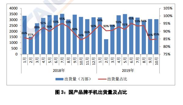 10月份国内5G手机出货达250万部 整体出货量与上月基本持平