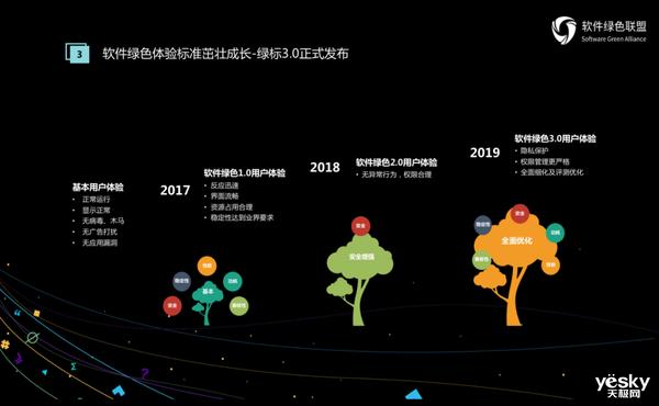 共建软件生态未来 2019软件绿色联盟开发者大会在京召开
