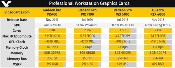 AMD发布Radeon Pro W5700专业卡:7nm Navi 10核心
