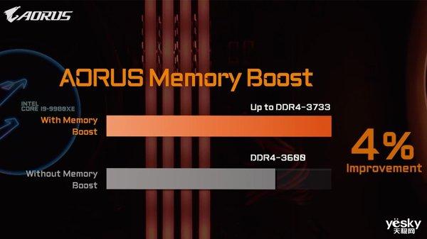 AORUS发布新款X299X系列水冷主板 支持雷电3及万兆网络