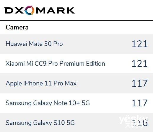 谁是2019年最佳手机相机?DxOMark评测:华为、小米双雄并立